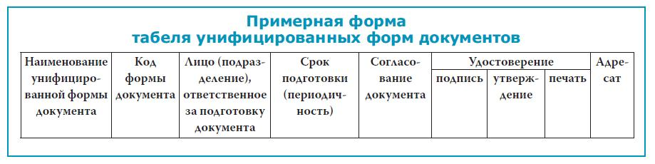 формы документов),