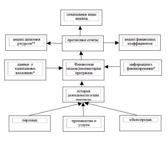 Схема основных взаимосвязей между исходными и результирующими параметрами в финансовой модели.