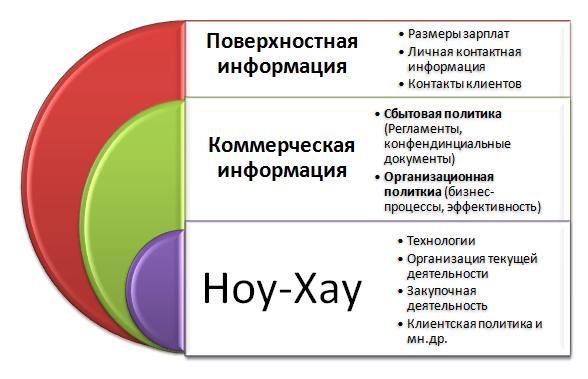 приказ о неразглашение коммерческой тайны:
